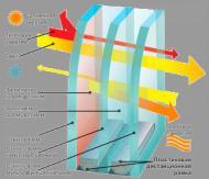 Какие бывают стеклопакеты и профили пластиковых окон?. Строительство