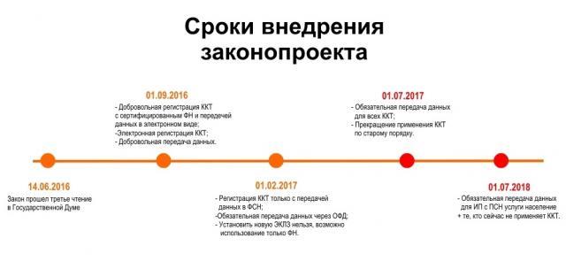 54-ФЗ: Россия на пути к упадку.. Закон, Экономика и бизнес
