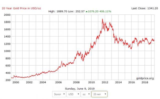 Инвестиции в золоте – а стоит ли?. Предупрежден - вооружен, Экономика и бизнес