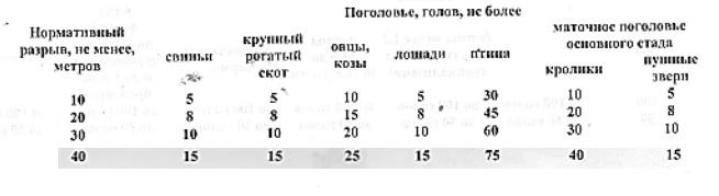 Таблица 1, требования к содержанию животных на подворье